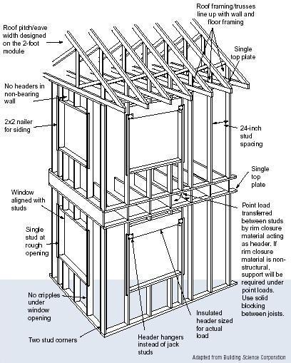 monday - Home Construction Diagram